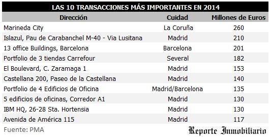 Inversiones inmobiliarias mas importantes en Espana