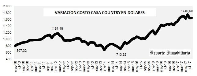 evolución costo construcción en dólares AGOSTO 2017