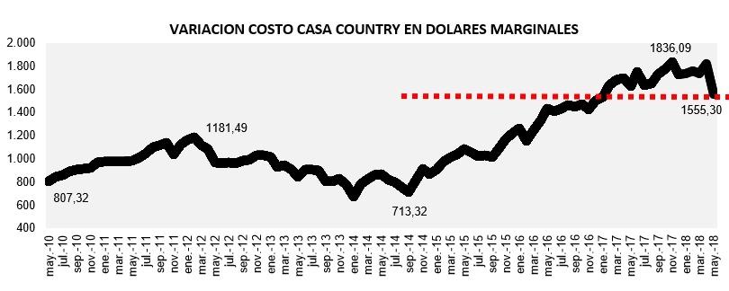 evolución costo construcción en dólares mayo 2018