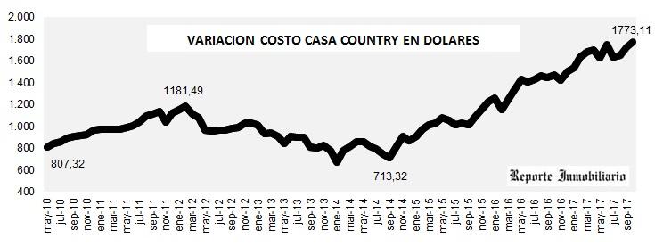 evolución costo construcción en dólares OCTUBRE 2017