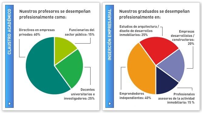 Maestría en Desarrollo de Emprendimientos Inmobiliarios Universidad de Belgrano