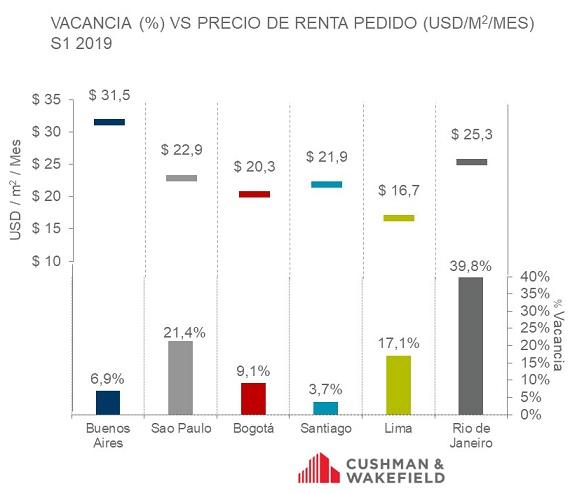 informe comparación valor m2 oficinas en latinoamerica