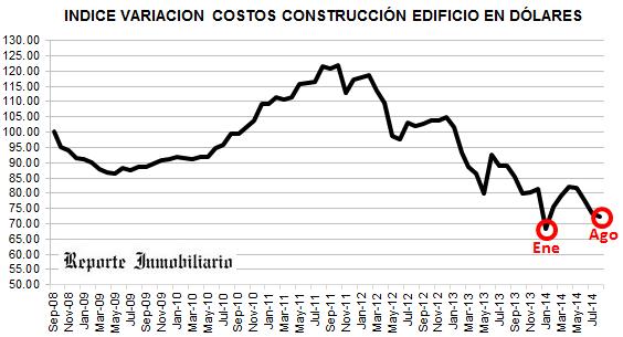VARIACION COSTOS CONSTRUCCION EDIFICIO EN DOLARES
