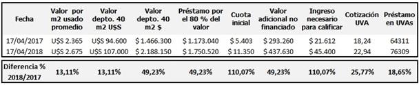 Credito hipotecario UVA