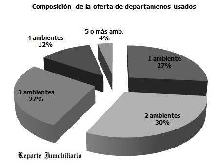 Departamentos en venta por cantidad de ambientes> </p> <p align=