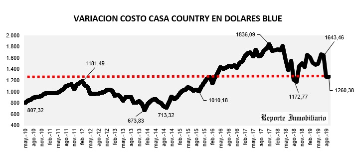 evolución costo construcción en dólares 2019