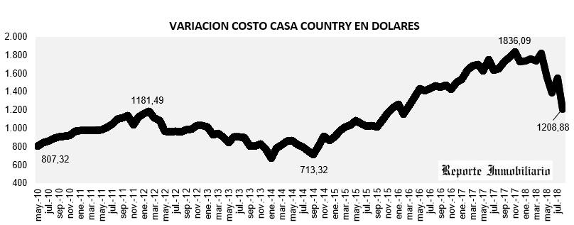 evolución costo construcción en dólares agosto 2018