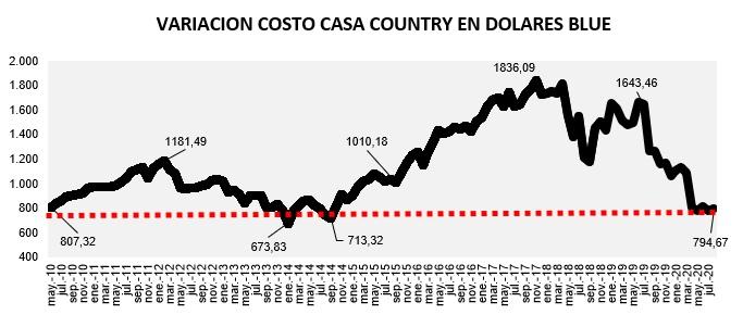 evolución costo construcción en dólares agosto 2020