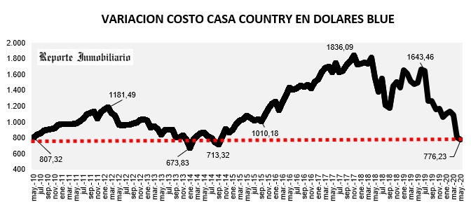 evolución costo construcción en dólares mayo 2020