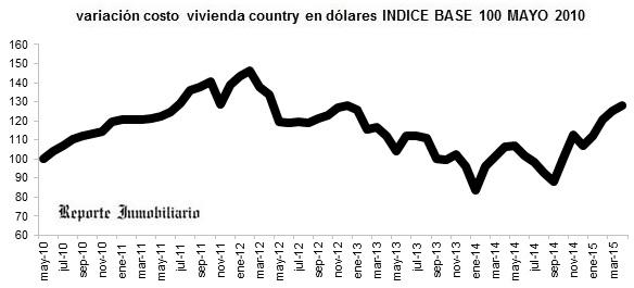 evolución costo construcción casa en un country abril 2015