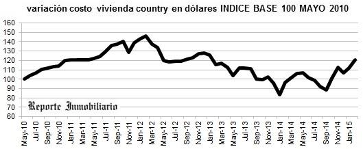 evolución costo construcción casa en un country febreroo 2015