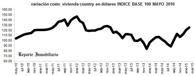 evolución costo construcción casa en un country marzo 2015