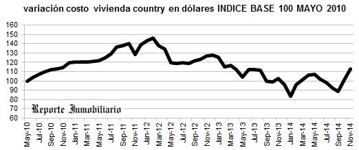 evolución costo construcción casa en un country noviembre 2014