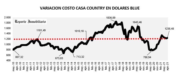 evolución costo construcción country en usd agosto 2021