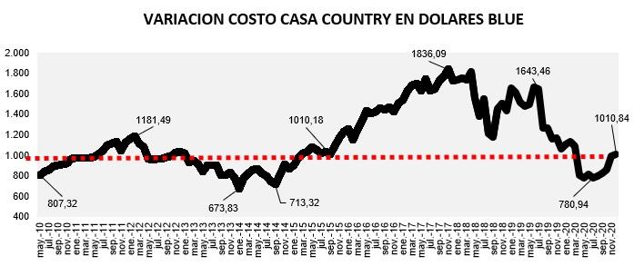 evolución costo construcción en pesos 2021