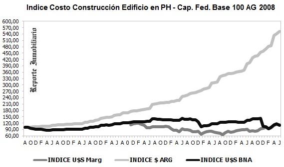 VARIACION COSTOS DE OBRAS EN PROPIEDAD HORIZONTAL junio 2016
