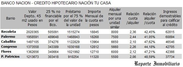 créditos hipotecarios Banco Nacion