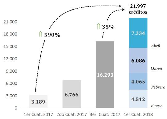 cantidad de créditos hipotecarios otorgados por el Banco Nacion