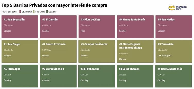 Country & Barrios Privados EXPO