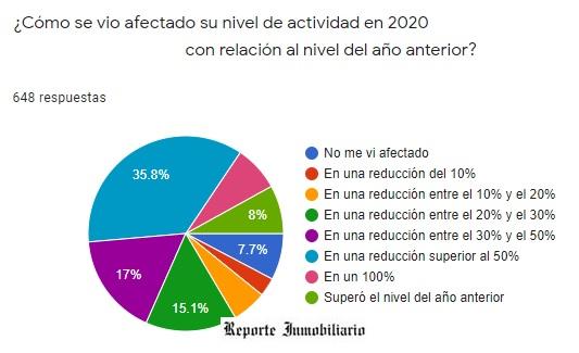 encuesta inmobiliaria covid 2021