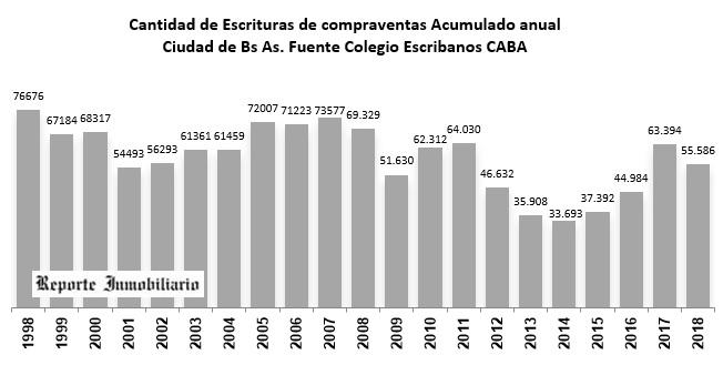 escrituras acumuladas bs as 2018