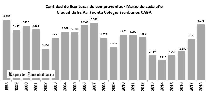Escrituras Ciudad de Buenos Aires marzo 2018
