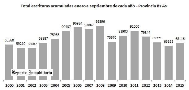 Durante Septiembre bajaron las compraventas en provincia Buenos Aires