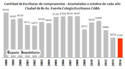 estadística de venta de inmuebles en ciudad de Buenos Aires