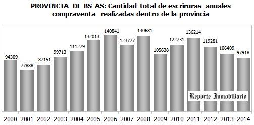 escrituras provincia de Buenos Aires