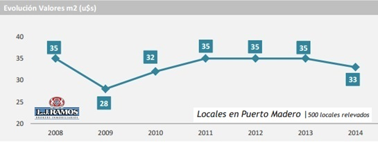evolución precios alquileres de locales en puerto madero