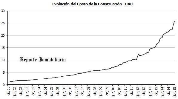 Evolución del costo de la construcción