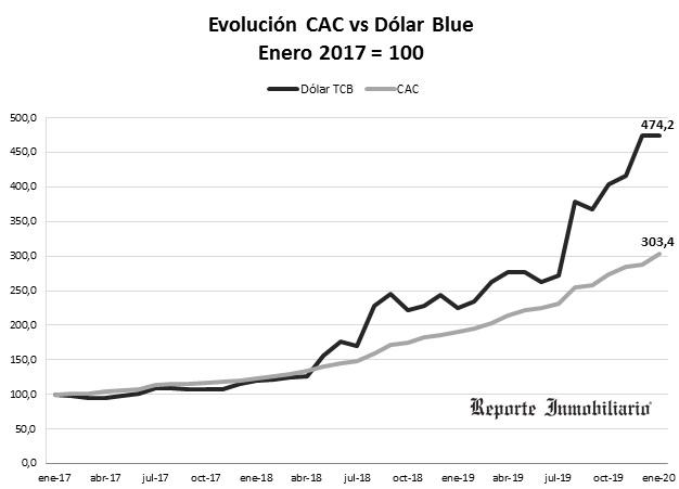 costo de construcción en dolares