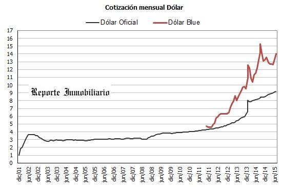 Cotizacion dólar blue