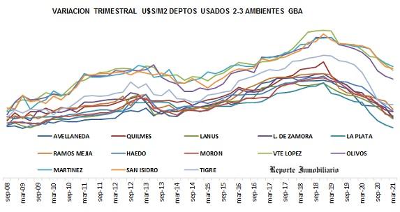 Precios del metro cuadrado departamentos en el Gran Buenos Aires 2020