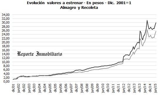 Evolución de precios de departamentos