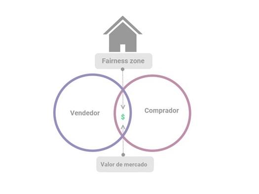 fairness zone real estate