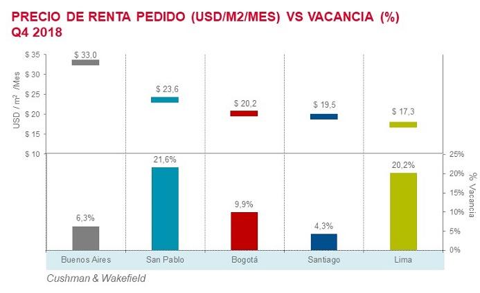informe comparación oficinas en latinoamerica