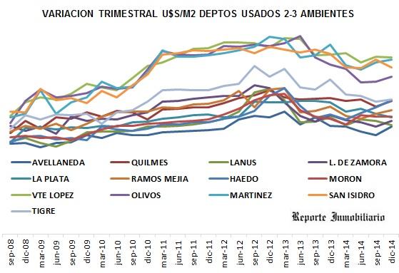 precios de venta de departamentos en Buenos Aires