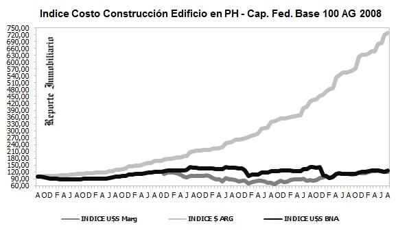 costos construcción agosto 2017
