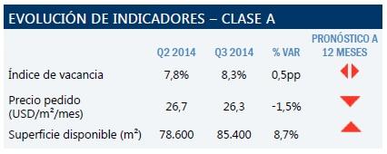 estadísticas mercado inmobiliario oficinas