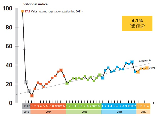 cair Valores de campos en Argentina
