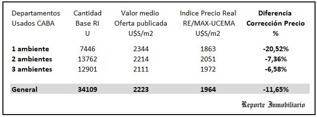 índice remax 2021