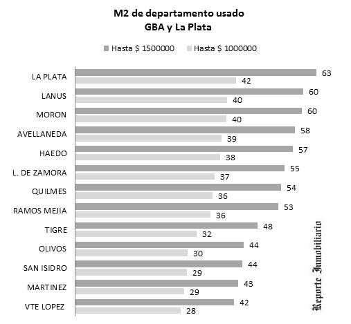 departamentos apto crédito en el gran Buenos Aires