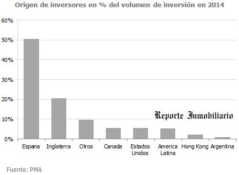 Inversores inmobiliarios en España