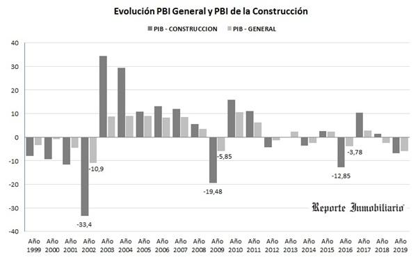 caida actividad construcción crisis pandemia coronavirus
