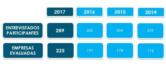 Ranking sector inmobiliario 2017