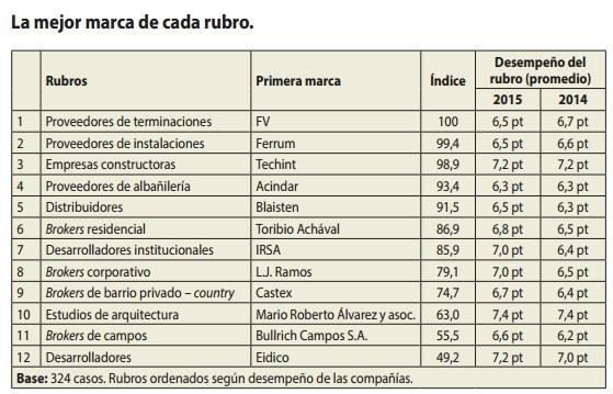 Ranking de Calidad Inmobiliaria y de la Construcción Revista Mercado Reporte Inmobiliario
