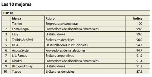 Ranking de Calidad Inmobiliaria y de la Construcción resultados