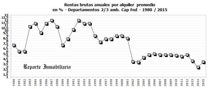 renta histórica de alquileres