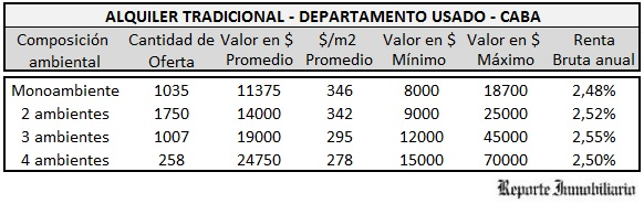 renta de alquileres Buenos Aires